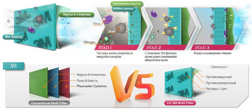 Фильтр 3М - уничтожение вирусов и аллергенов